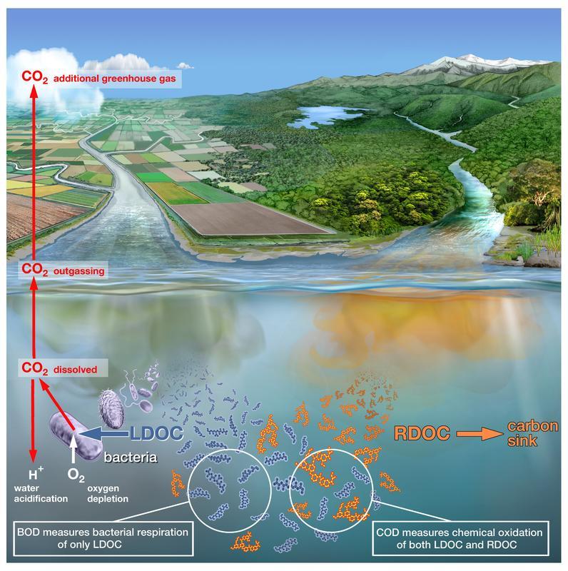 Zuverl-ssig-messen-ob-Fl-ssen-und-Seen-die-Luft-ausgeht